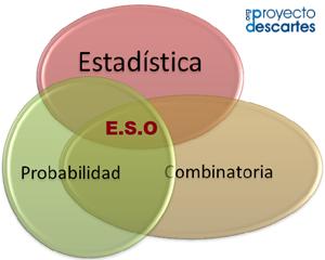 Introducción a la Estadística y a la probabilidad
