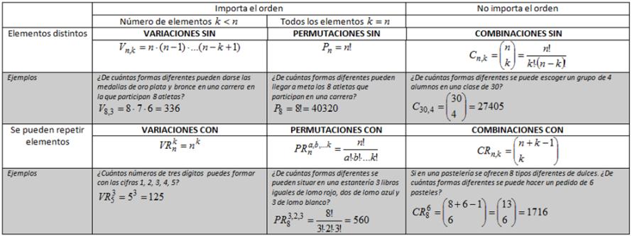 Combinatoria Bachillerato