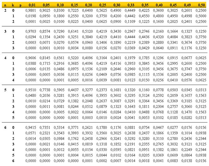 Probabilidades En Tablas Probabilidades En Tablas Tema
