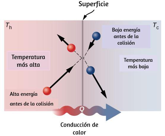Resultado de imagen de La energía que se comunica a un cuerpo libre puede integrarse en él de dos maneras distintas: